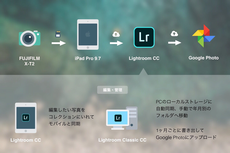 iPadとLightroomを中心とした写真管理