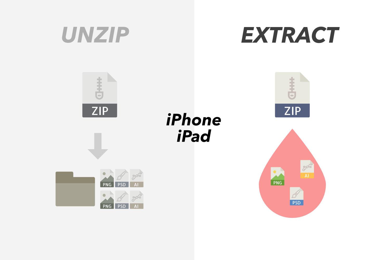 iPhoneやiPadでZIPファイルを解凍せずに中身を取り出す方法