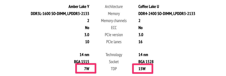 左: MacBook Air 2019 / 右: 13インチMacBook Pro 2019のCPUの消費電力比較